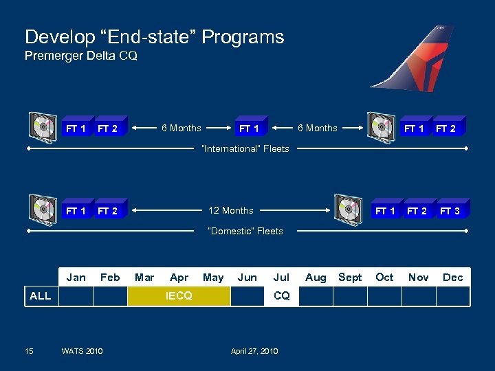"Develop ""End-state"" Programs Premerger Delta CQ FT 1 6 Months FT 2 6 Months"
