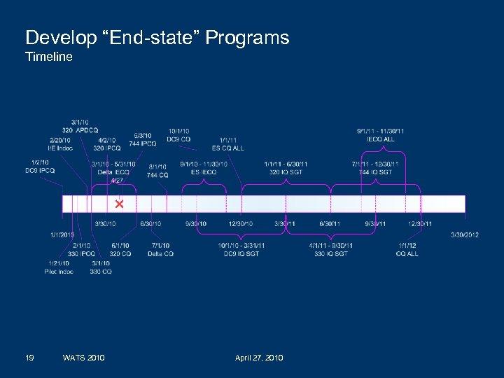 "Develop ""End-state"" Programs Timeline 19 WATS 2010 April 27, 2010 DELTA AIR LINES, INC."