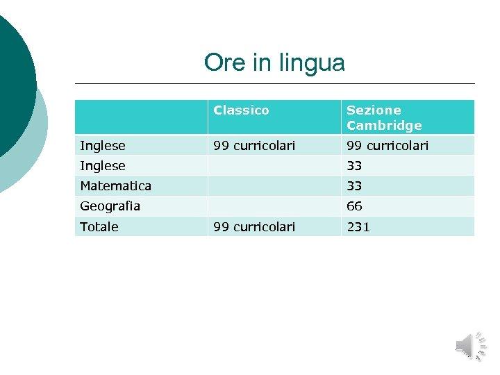 Ore in lingua Classico Inglese Sezione Cambridge 99 curricolari Inglese 33 Matematica 33 Geografia