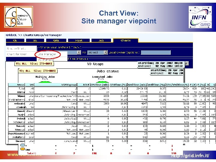 Chart View: Site manager viepoint www. ccr. infn. it http: //grid. infn. it/