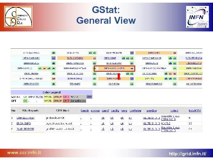 GStat: General View www. ccr. infn. it http: //grid. infn. it/