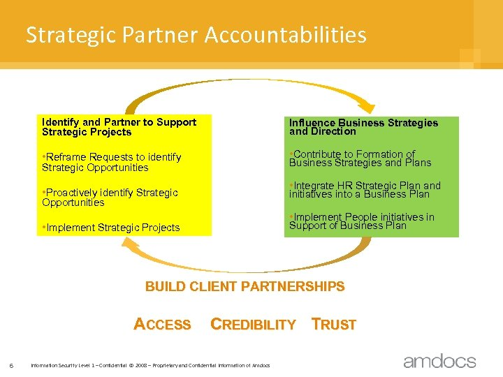 Strategic Partner Accountabilities Identify and Partner to Support Strategic Projects Influence Business Strategies and