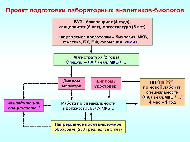 Проект подготовки лабораторных аналитиков-биологов ВУЗ - бакалавриат (4 года), специалитет (5 лет), магистратура (6