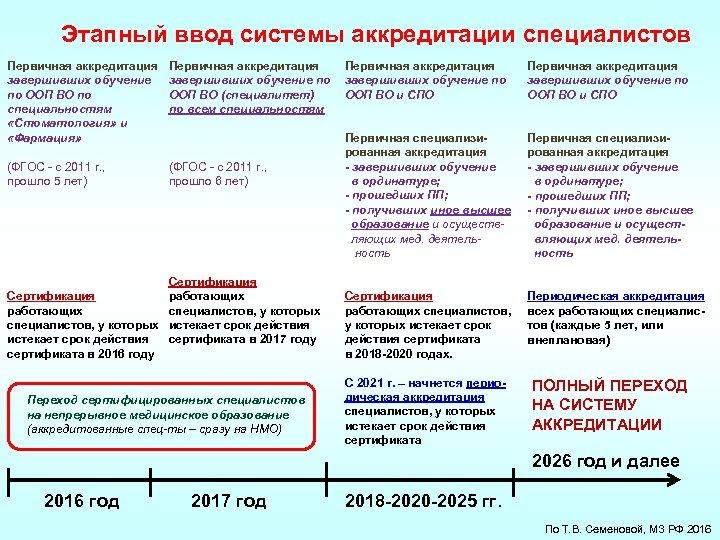 Этапный ввод системы аккредитации специалистов Первичная аккредитация завершивших обучение по ООП ВО по специальностям