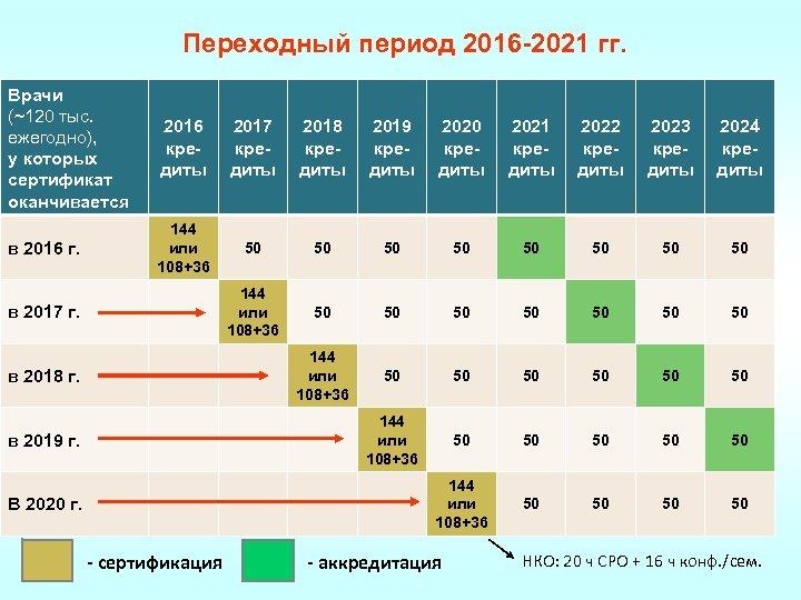 Переходный период 2016 -2021 гг. Врачи (~120 тыс. ежегодно), у которых сертификат оканчивается 2016