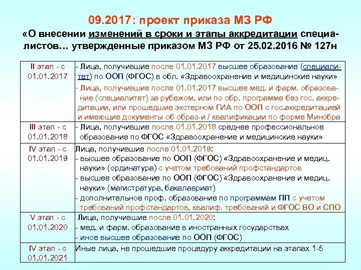 09. 2017: проект приказа МЗ РФ «О внесении изменений в сроки и этапы аккредитации
