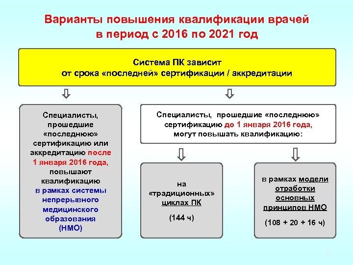 Варианты повышения квалификации врачей в период с 2016 по 2021 год Система ПК зависит