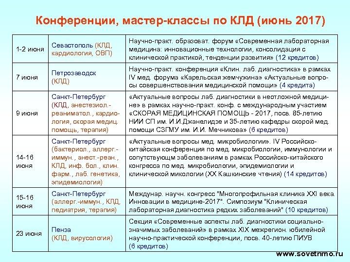 Конференции, мастер-классы по КЛД (июнь 2017) 1 -2 июня Севастополь (КЛД, кардиология, ОВП) Научно-практ.