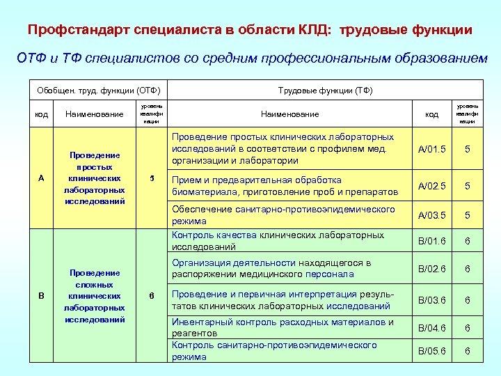 Профстандарт специалиста в области КЛД: трудовые функции ОТФ и ТФ специалистов со средним профессиональным