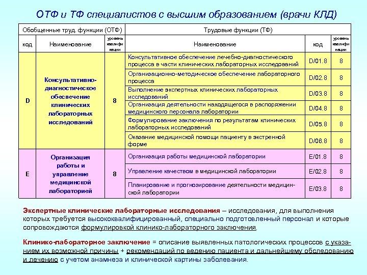 ОТФ и ТФ специалистов с высшим образованием (врачи КЛД) Обобщенные труд. функции (ОТФ) E