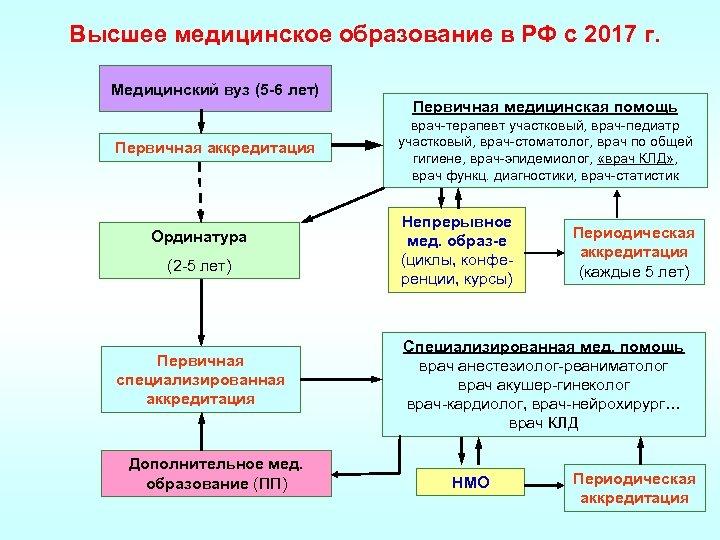 Высшее медицинское образование в РФ с 2017 г. Медицинский вуз (5 -6 лет) Первичная