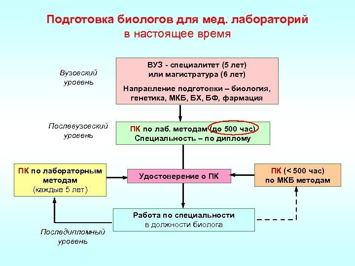 Подготовка биологов для мед. лабораторий в настоящее время Вузовский уровень Послевузовский уровень ПК по