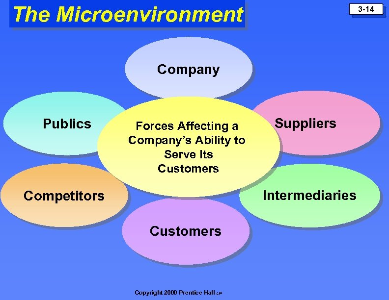 micro marketing environmental forces An assortment of environmental forces affects a company's marketing arrangement micro-environment elements are close to the firm and incorporate the suppliers, showcasing delegates, consumer markets, public, competition and marketing intermediaries.