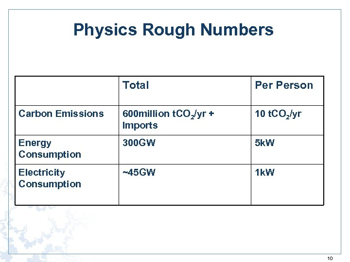 Physics Rough Numbers Total Person Carbon Emissions 600 million t. CO 2/yr + Imports