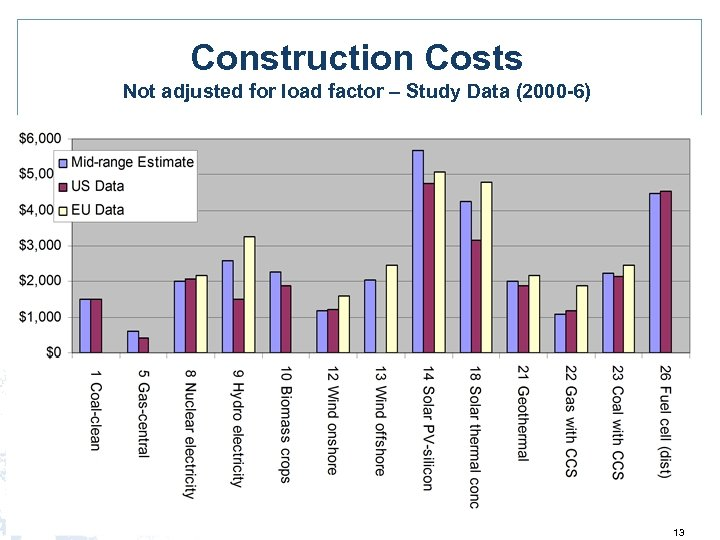 Construction Costs Not adjusted for load factor – Study Data (2000 -6) 13