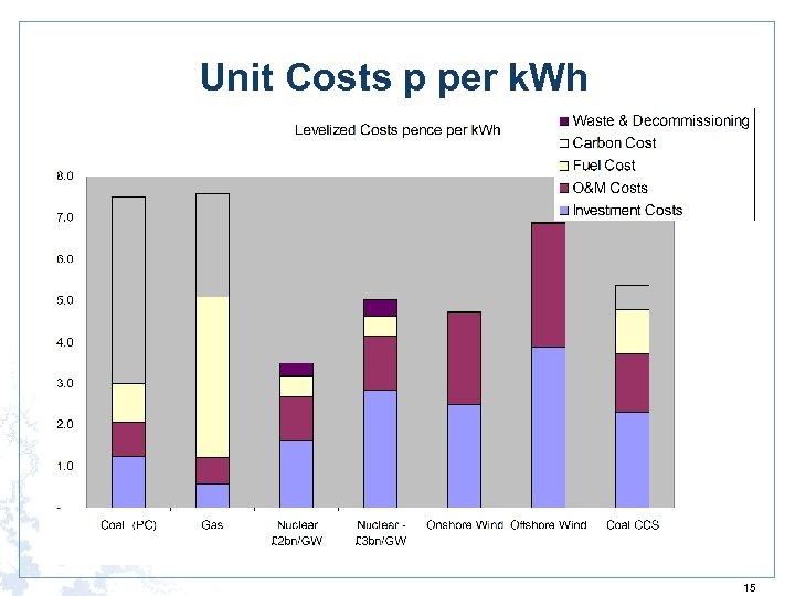 Unit Costs p per k. Wh 15
