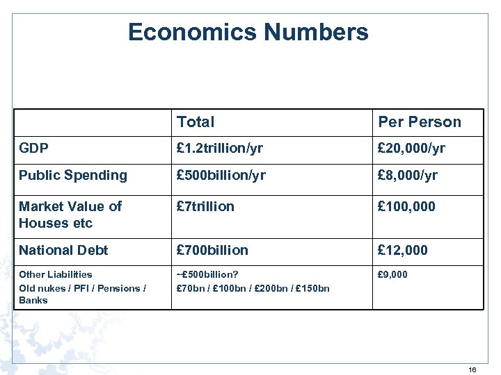 Economics Numbers Total Person GDP £ 1. 2 trillion/yr £ 20, 000/yr Public Spending