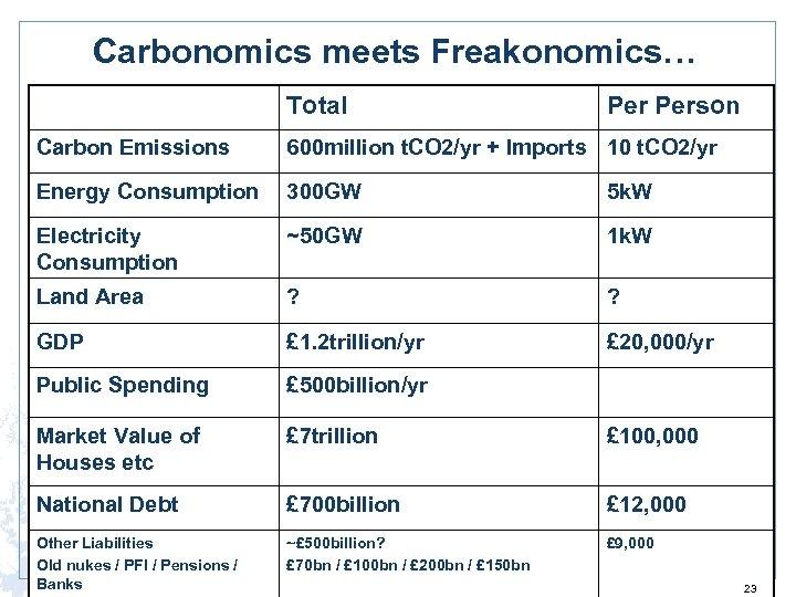 Carbonomics meets Freakonomics… Total Person Carbon Emissions 600 million t. CO 2/yr + Imports