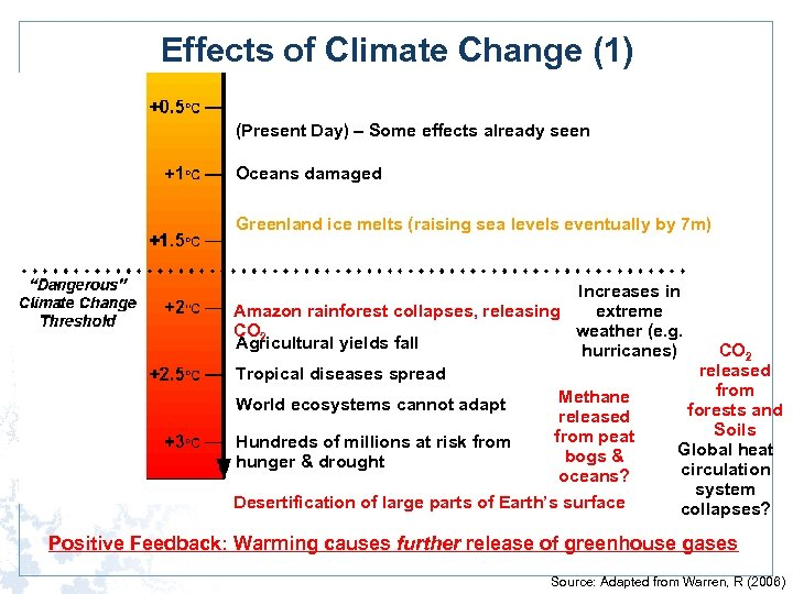 Effects of Climate Change (1) (Present Day) – Some effects already seen Oceans damaged