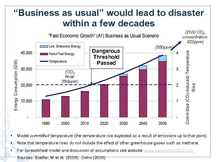 """Business as usual"" would lead to disaster within a few decades (2100 CO 2"