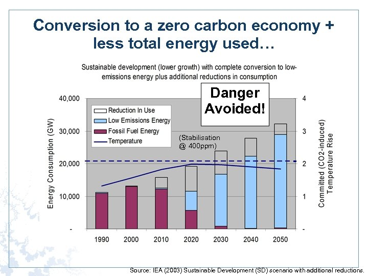 Conversion to a zero carbon economy + less total energy used… Danger Avoided! (Stabilisation