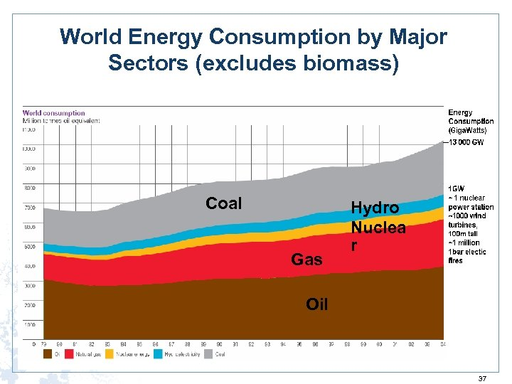 World Energy Consumption by Major Sectors (excludes biomass) Coal Gas Hydro Nuclea r Oil