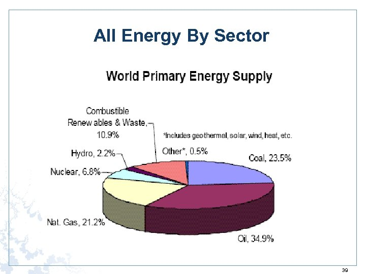 All Energy By Sector 39