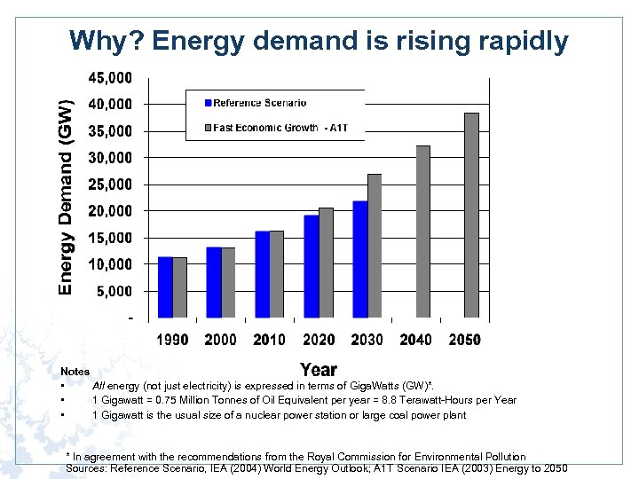 Why? Energy demand is rising rapidly Notes • All energy (not just electricity) is