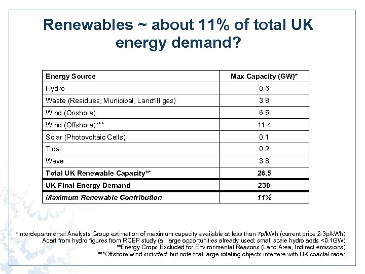 Renewables ~ about 11% of total UK energy demand? Energy Source Max Capacity (GW)*