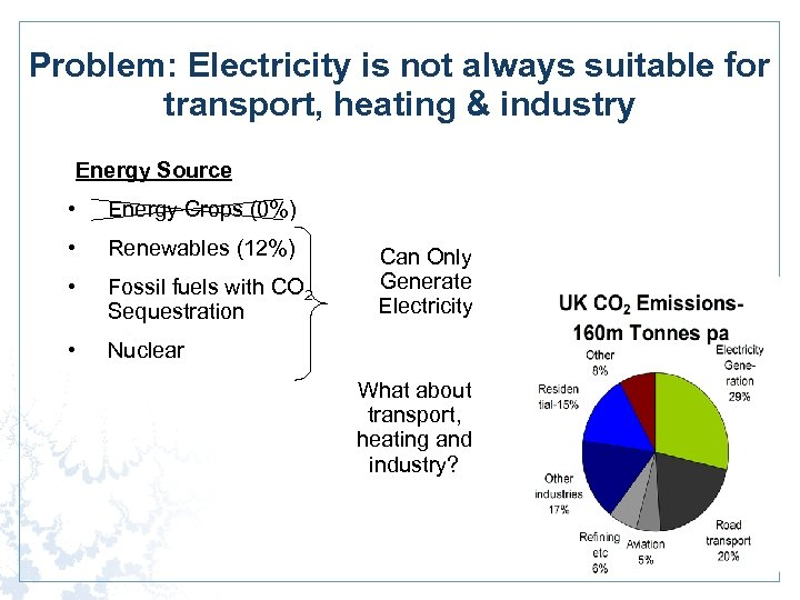 Problem: Electricity is not always suitable for transport, heating & industry Energy Source •