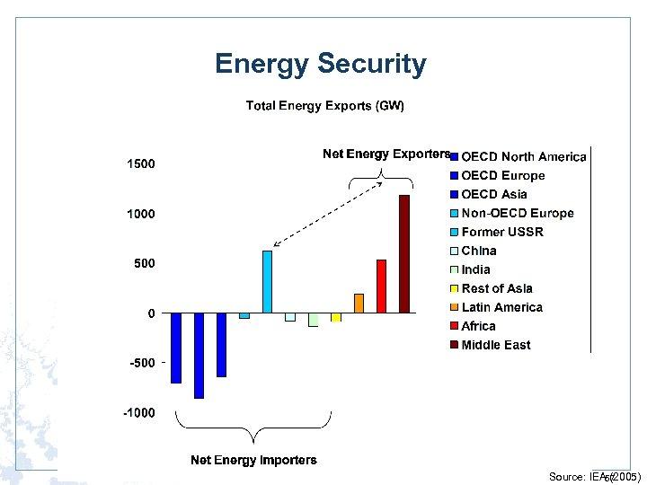 Energy Security Source: IEA (2005) 57