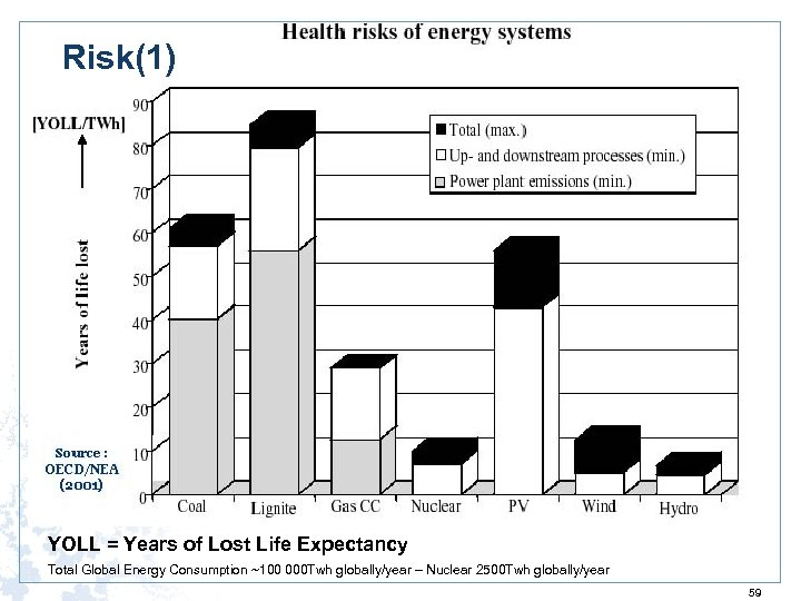 Risk(1) YOLL = Years of Lost Life Expectancy Total Global Energy Consumption ~100 000