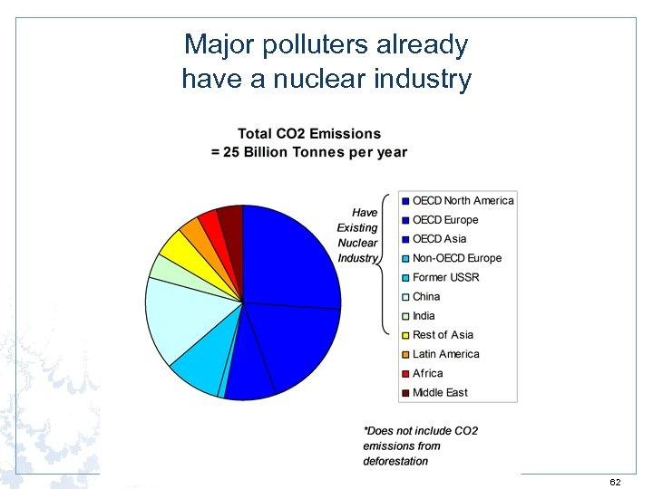 Major polluters already have a nuclear industry 62