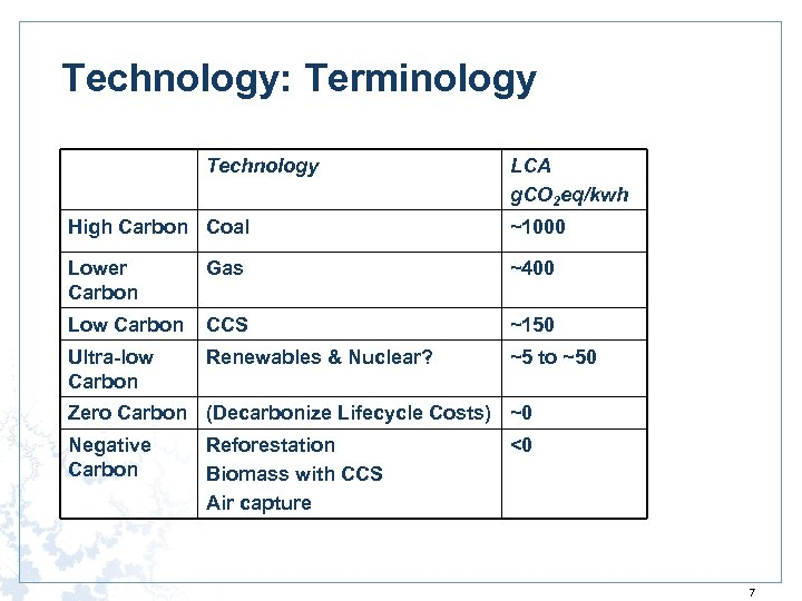 Technology: Terminology Technology LCA g. CO 2 eq/kwh High Carbon Coal ~1000 Lower Carbon