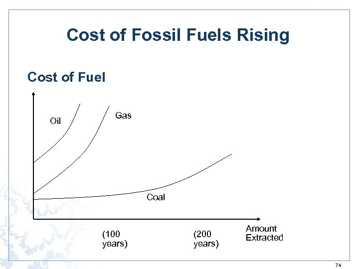 Cost of Fossil Fuels Rising Cost of Fuel Oil Gas Coal (100 years) (200
