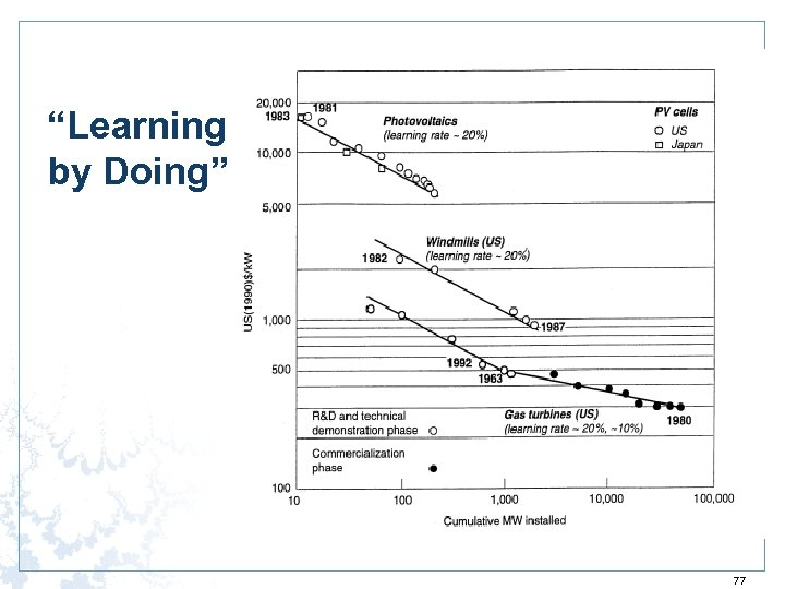 """""""Learning by Doing"""" 77"""