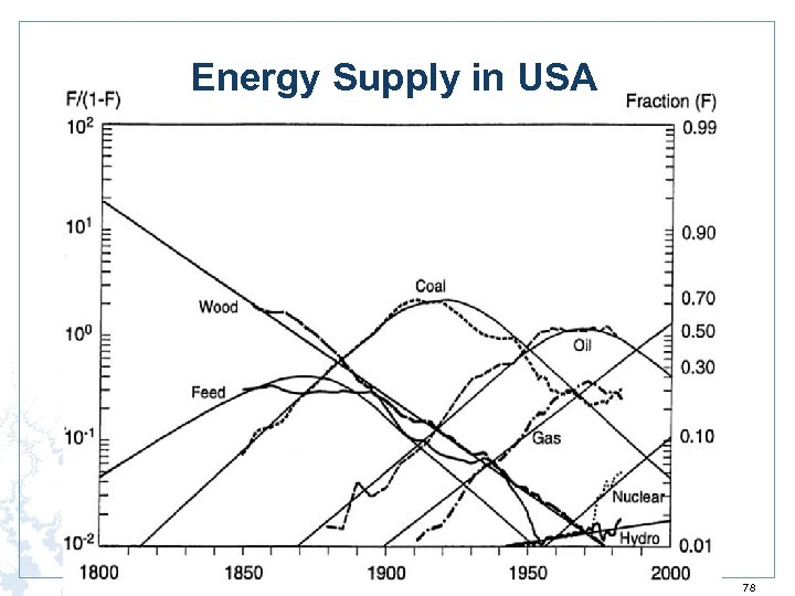 Energy Supply in USA 78
