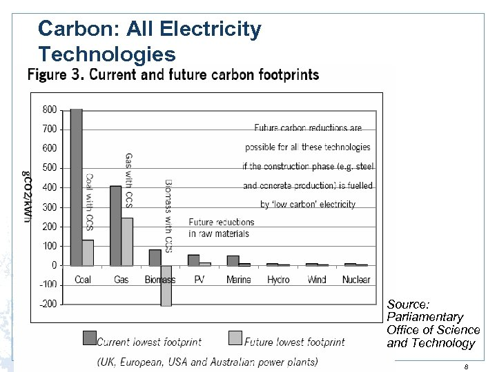 Carbon: All Electricity Technologies Source: Parliamentary Office of Science and Technology 8