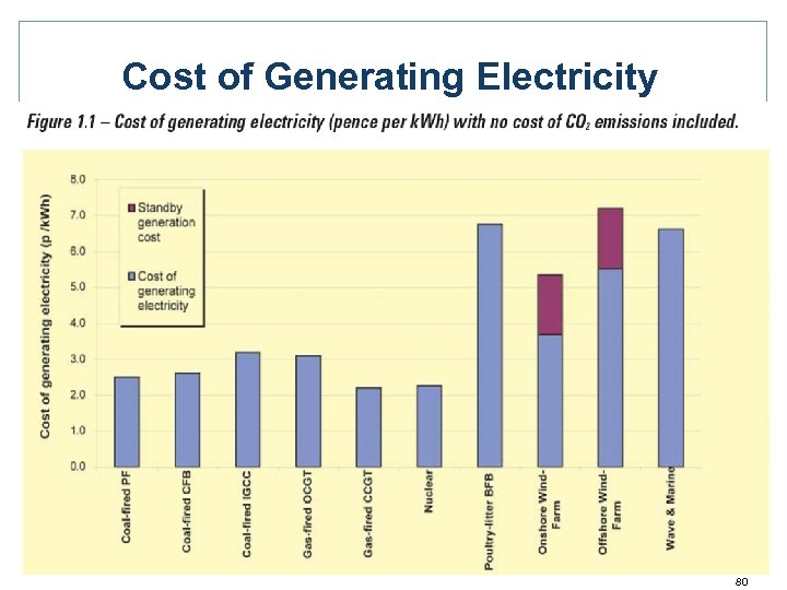 Cost of Generating Electricity 80
