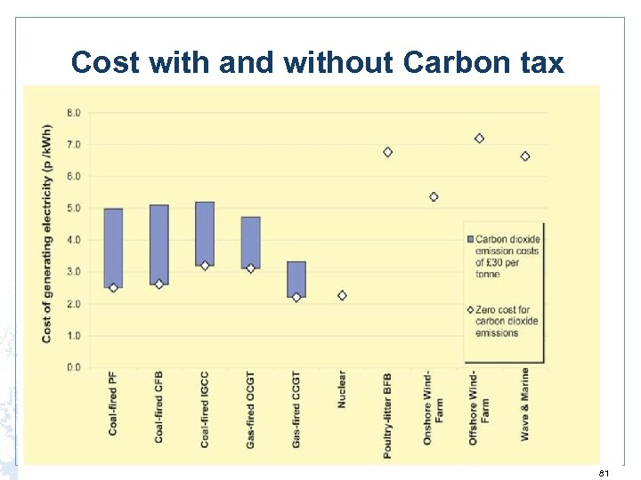 Cost with and without Carbon tax 81
