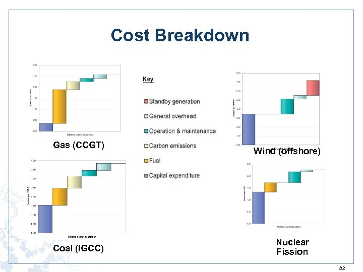 Cost Breakdown Gas (CCGT) Coal (IGCC) Wind (offshore) Nuclear Fission 82