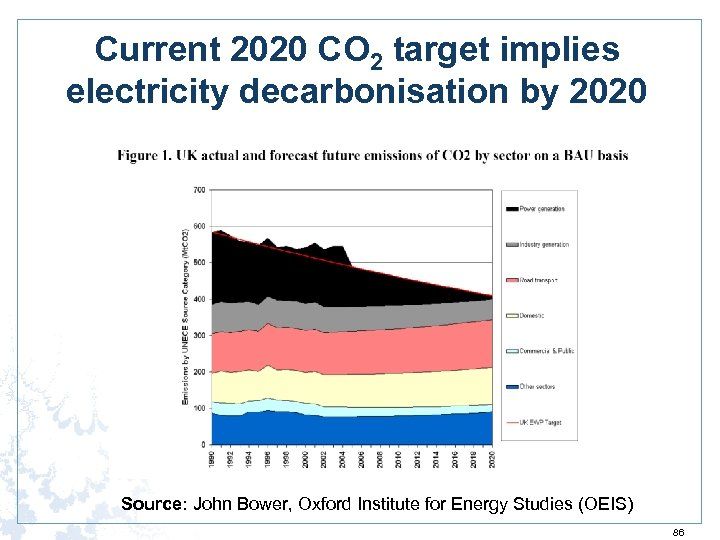 Current 2020 CO 2 target implies electricity decarbonisation by 2020 Source: John Bower, Oxford