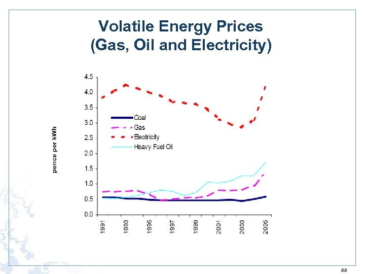 Volatile Energy Prices (Gas, Oil and Electricity) 88