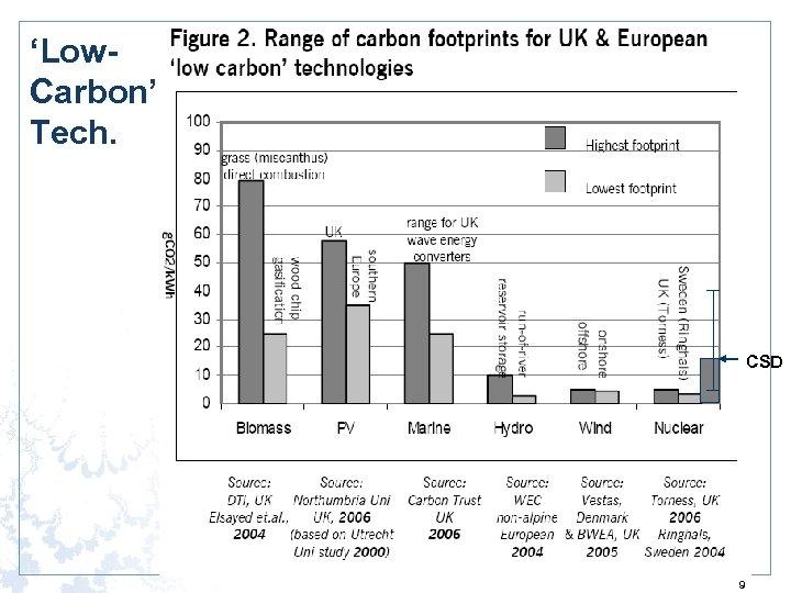 'Low. Carbon' Tech. CSD 9