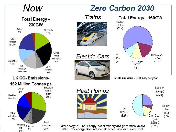 Now Zero Carbon 2030 Trains Electric Cars Heat Pumps Total energy = 'Final Energy'