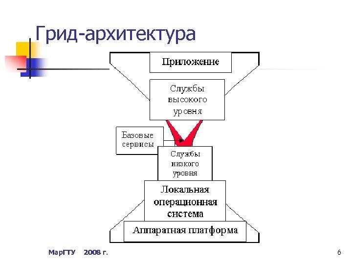 Грид-архитектура Мар. ГТУ 2008 г. 6