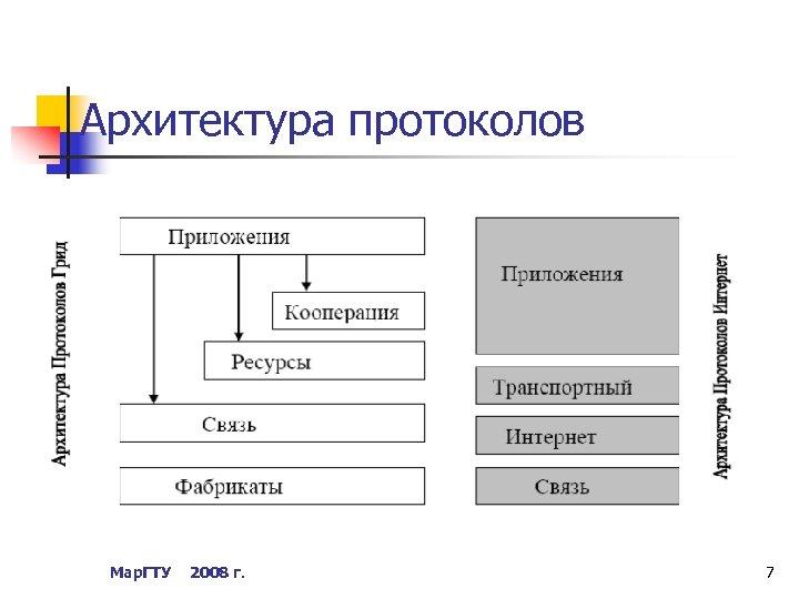 Архитектура протоколов Мар. ГТУ 2008 г. 7