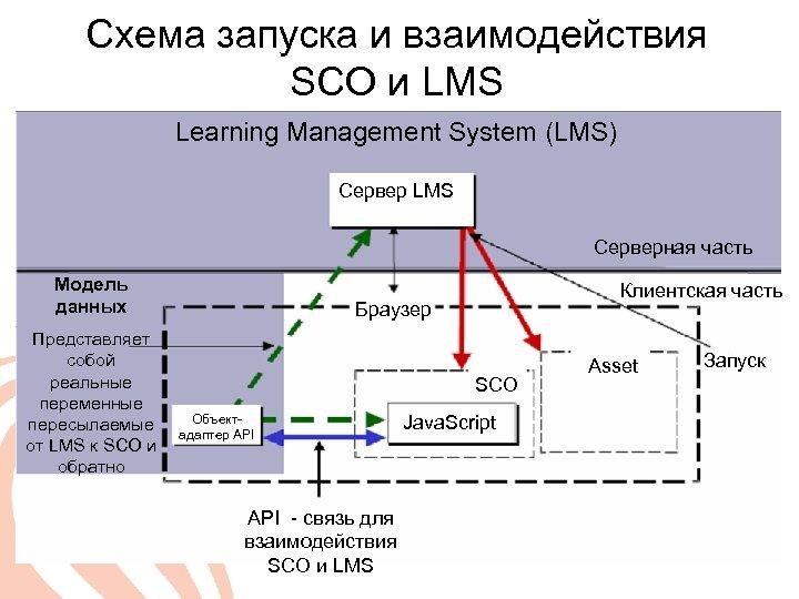Схема запуска и взаимодействия SCO и LMS Learning Management System (LMS) Сервер LMS Серверная