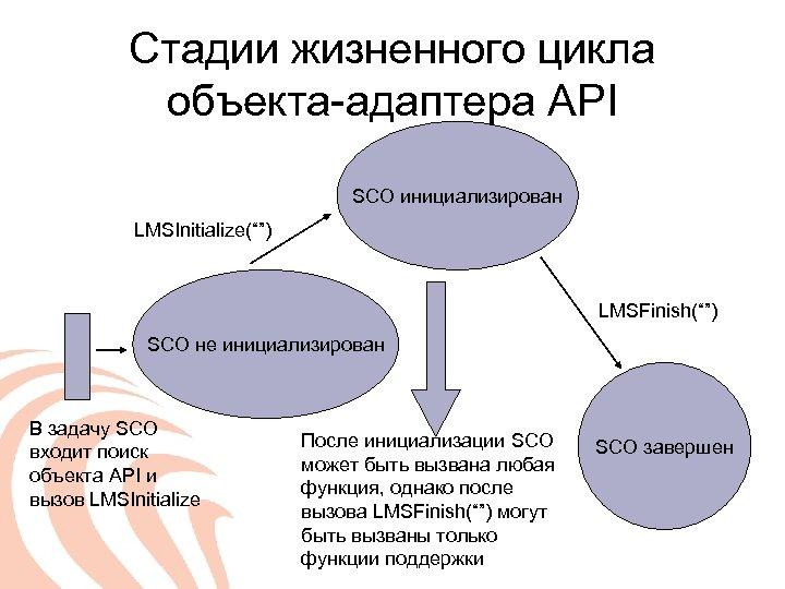 "Стадии жизненного цикла объекта-адаптера API SCO инициализирован LMSInitialize("""") LMSFinish("""") SCO не инициализирован В задачу"