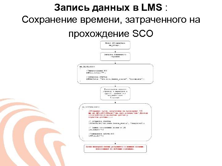 Запись данных в LMS : Сохранение времени, затраченного на прохождение SCO